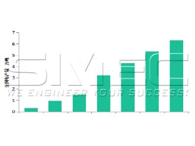 biomass-production